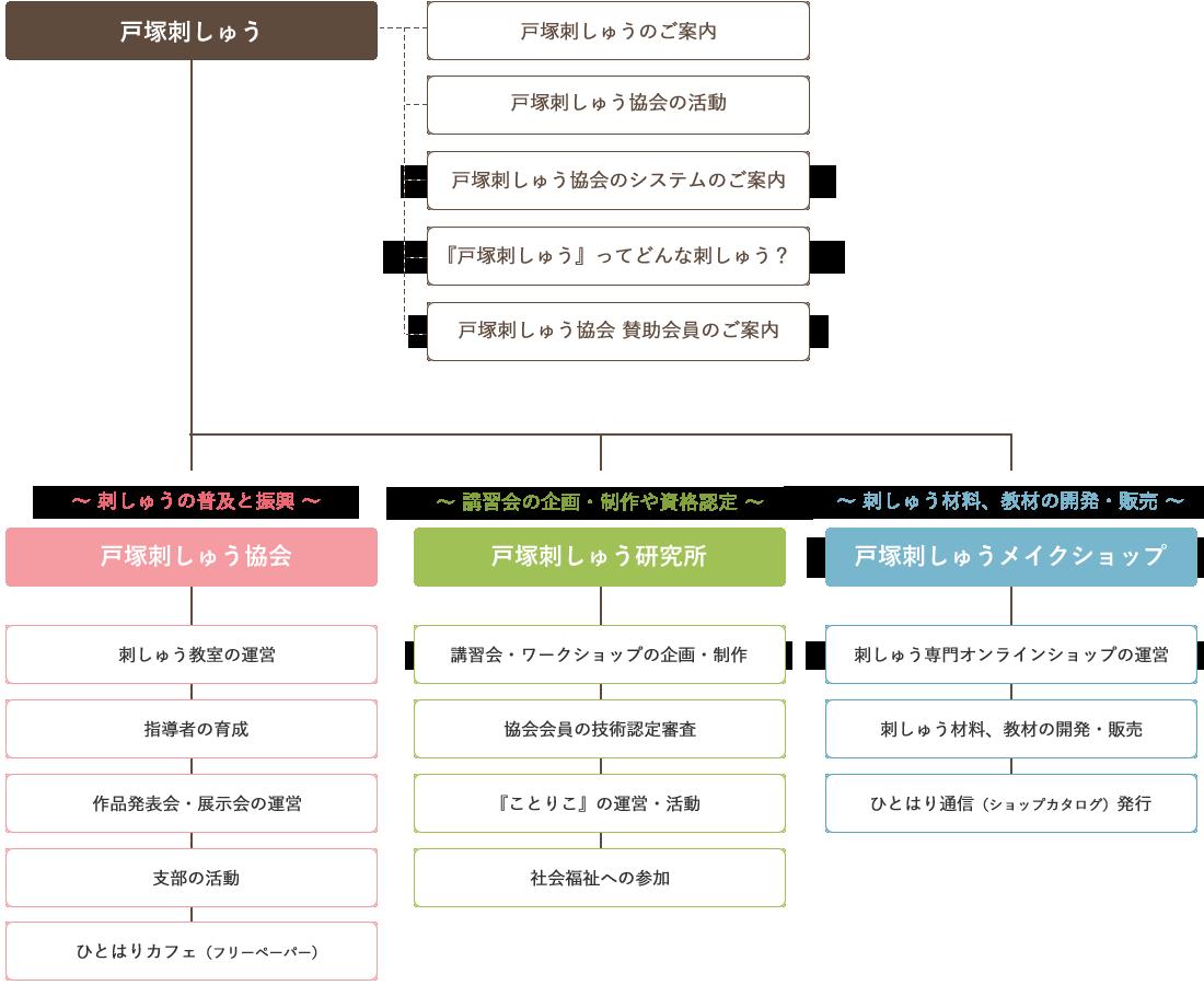 戸塚刺しゅう 組織図